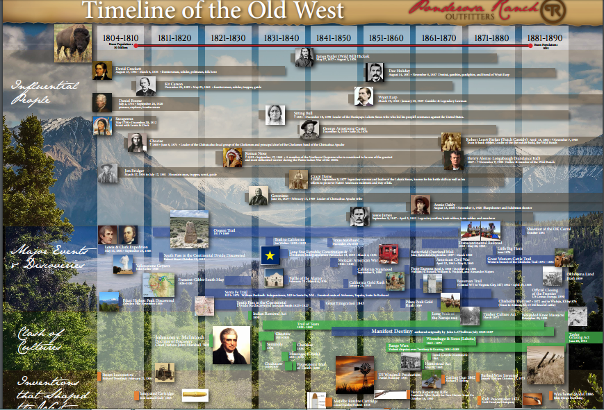Pictorial Timeline of the Old West